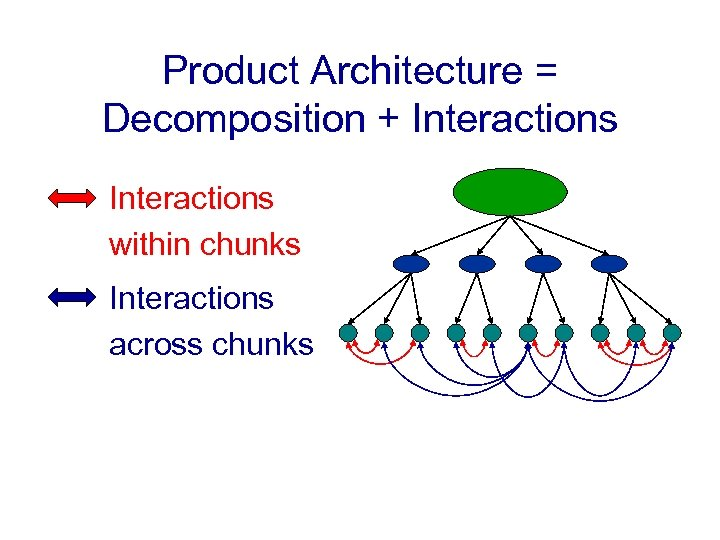 Product Architecture = Decomposition + Interactions • Interactions within chunks • Interactions across chunks