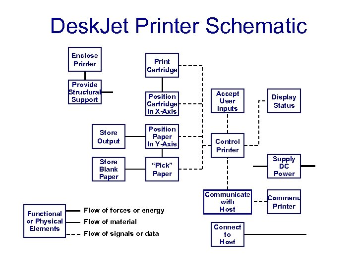 Desk. Jet Printer Schematic Enclose Printer Print Cartridge Provide Structural Support Position Cartridge In