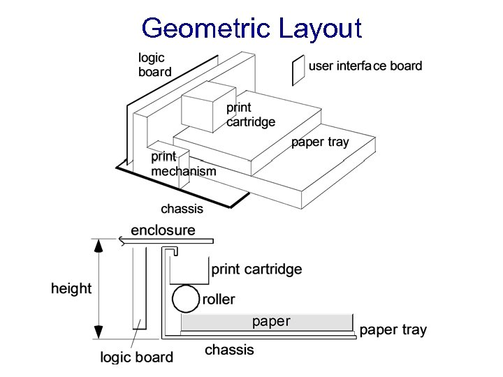 Geometric Layout