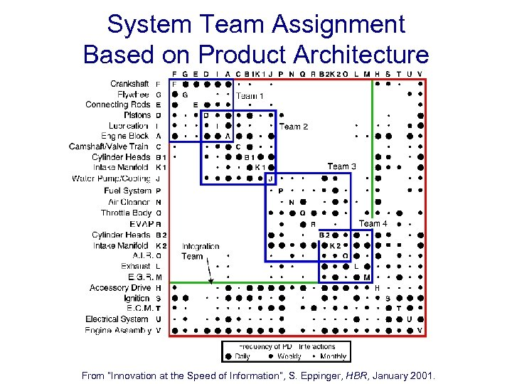 "System Team Assignment Based on Product Architecture From ""Innovation at the Speed of Information"","