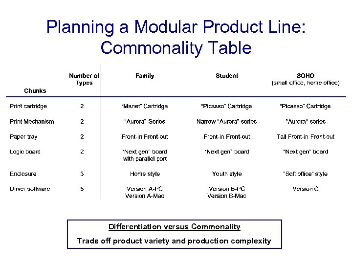 Planning a Modular Product Line: Commonality Table Differentiation versus Commonality Trade off product variety