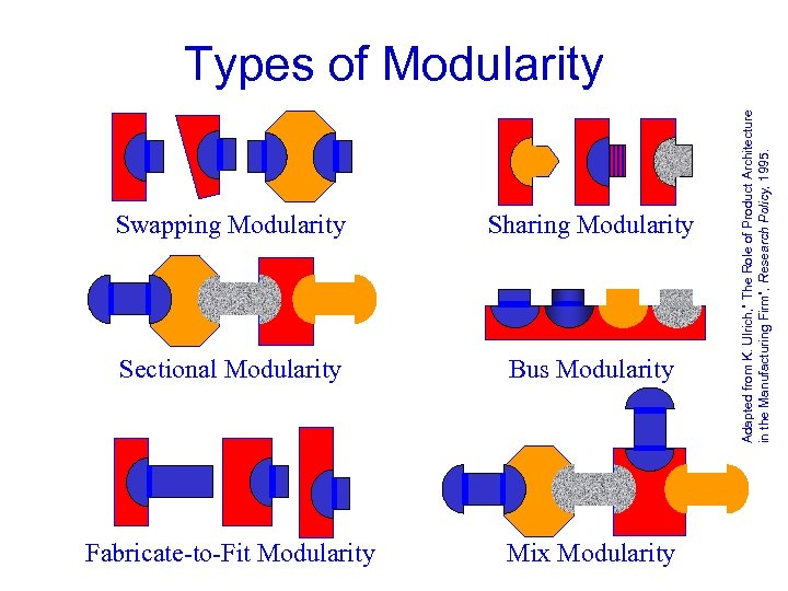 Swapping Modularity Sharing Modularity Sectional Modularity Bus Modularity Fabricate-to-Fit Modularity Mix Modularity Adapted from