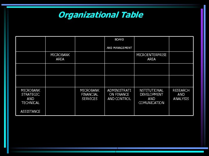 Organizational Table BOARD AND MANAGEMENT MICROBANK AREA MICROBANK STRATEGIC AND TECHNICAL ASSISTANCE MICROENTERPRISE AREA
