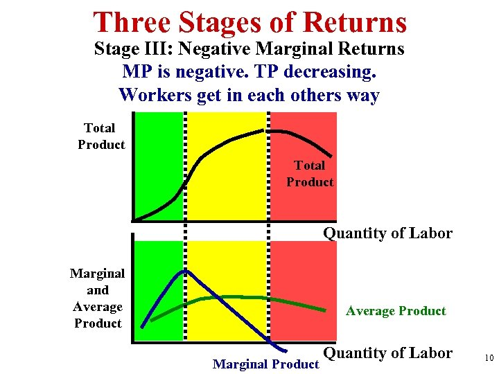 Three Stages of Returns Stage III: Negative Marginal Returns MP is negative. TP decreasing.