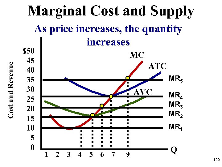 Marginal Cost and Supply Cost and Revenue As price increases, the quantity increases $50