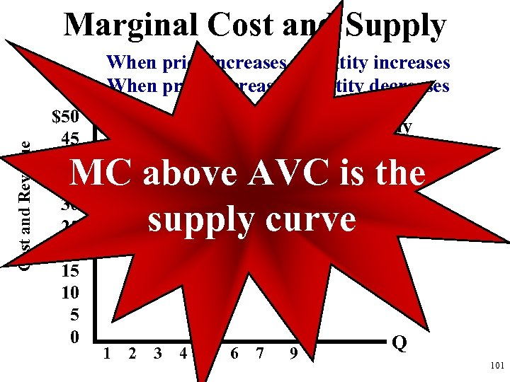 Marginal Cost and Supply Cost and Revenue When price increases, quantity increases When price