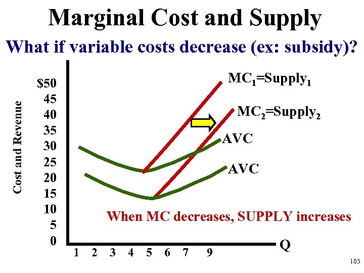 Marginal Cost and Supply Cost and Revenue What if variable costs decrease (ex: subsidy)?