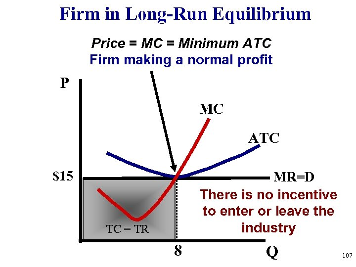Firm in Long-Run Equilibrium Price = MC = Minimum ATC Firm making a normal