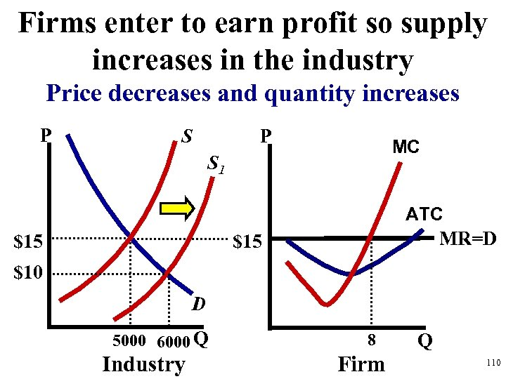 Firms enter to earn profit so supply increases in the industry Price decreases and
