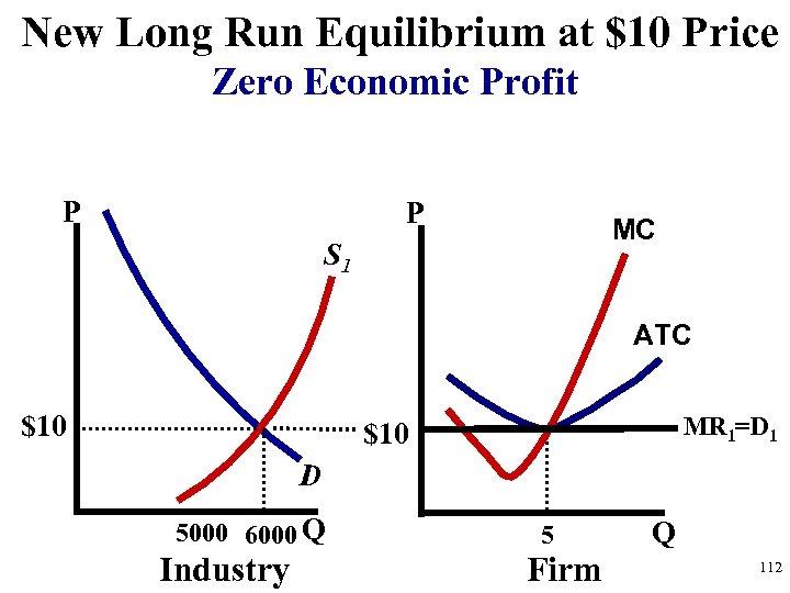New Long Run Equilibrium at $10 Price Zero Economic Profit P P MC S