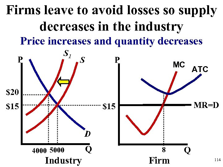 Firms leave to avoid losses so supply decreases in the industry Price increases and