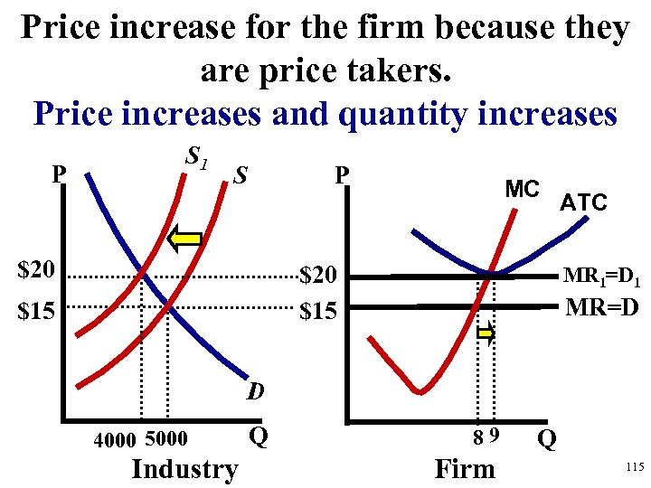 Price increase for the firm because they are price takers. Price increases and quantity