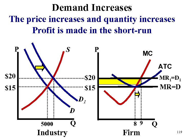 Demand Increases The price increases and quantity increases Profit is made in the short-run