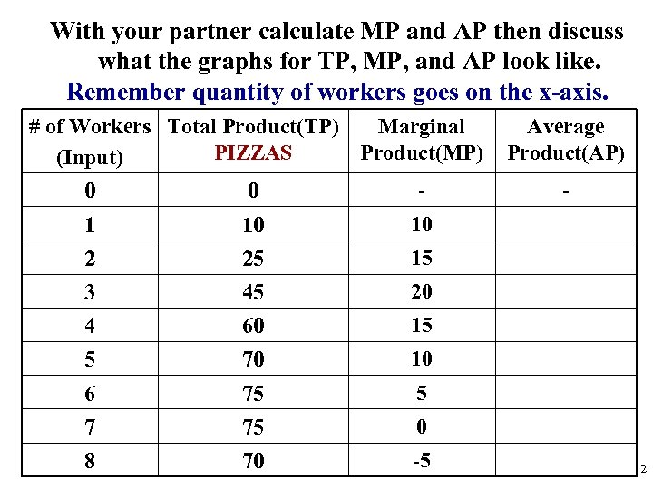 With your partner calculate MP and AP then discuss what the graphs for TP,