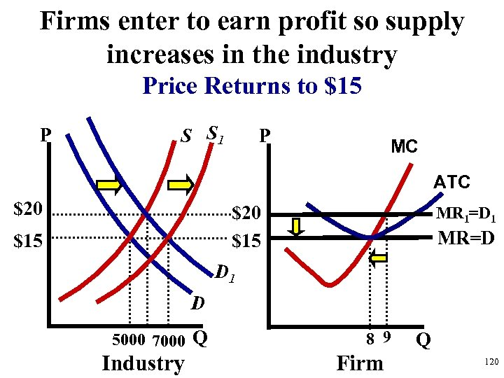 Firms enter to earn profit so supply increases in the industry Price Returns to