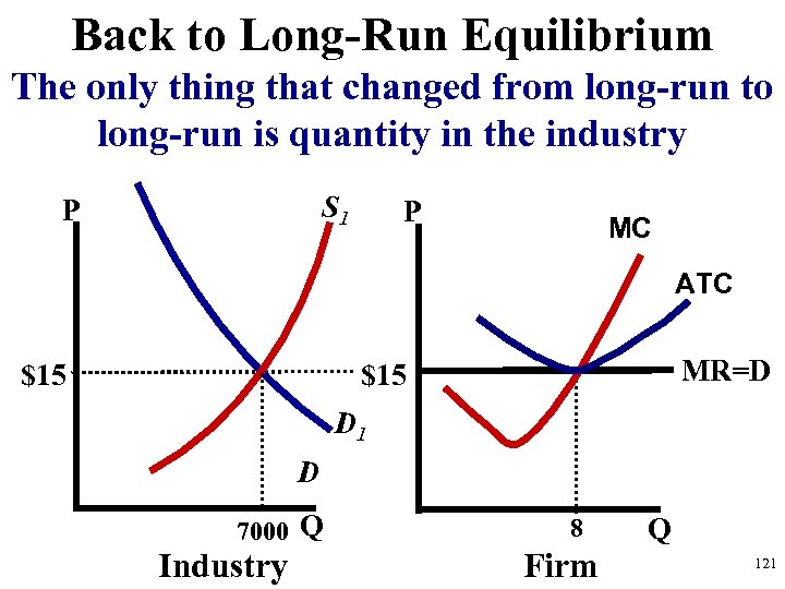 Back to Long-Run Equilibrium The only thing that changed from long-run to long-run is