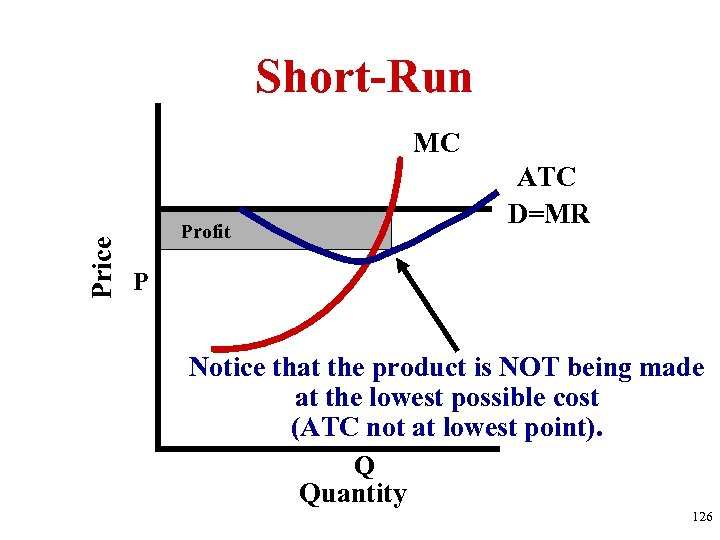 Short-Run Price MC ATC D=MR Profit P Notice that the product is NOT being