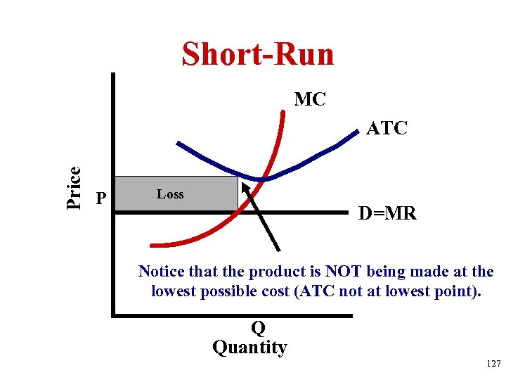 Short-Run MC Price ATC P Loss D=MR Notice that the product is NOT being