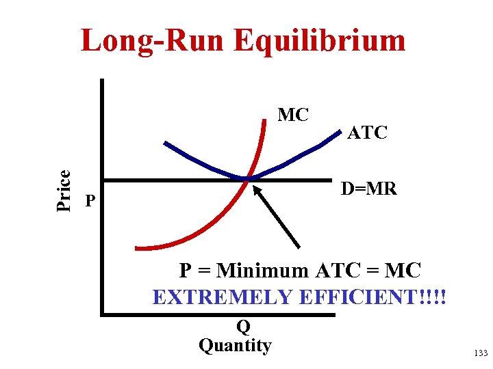 Long-Run Equilibrium Price MC ATC D=MR P P = Minimum ATC = MC EXTREMELY