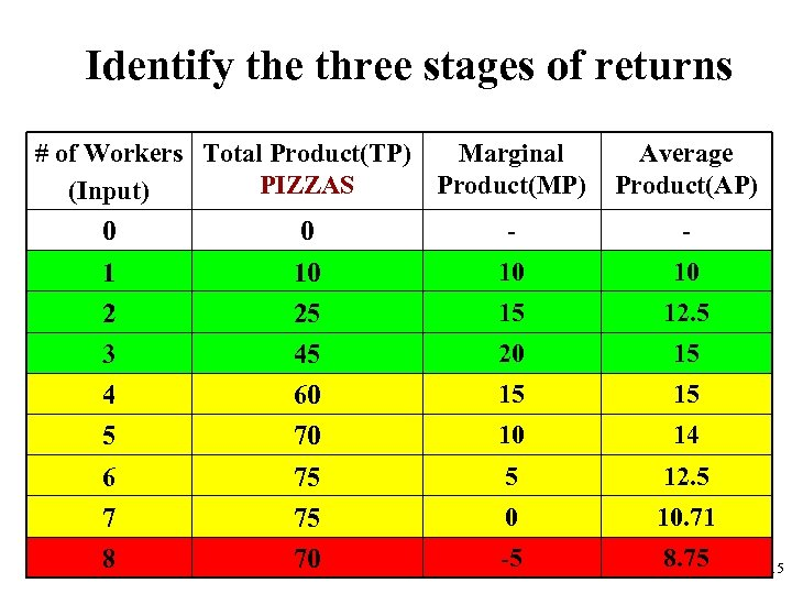 Identify the three stages of returns # of Workers Total Product(TP) Marginal PIZZAS Product(MP)