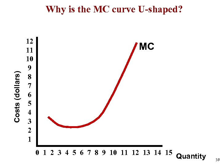 Costs (dollars) Why is the MC curve U-shaped? 12 11 10 9 8 7