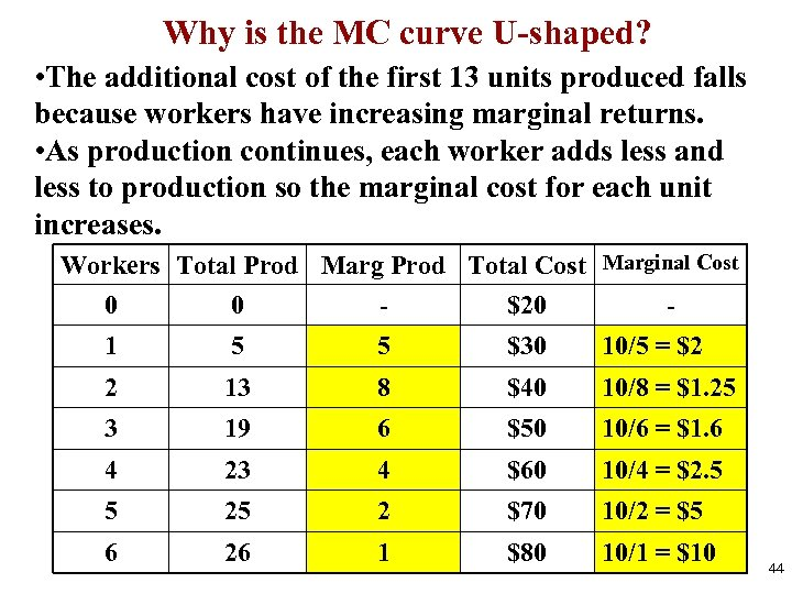 Why is the MC curve U-shaped? • The additional cost of the first 13