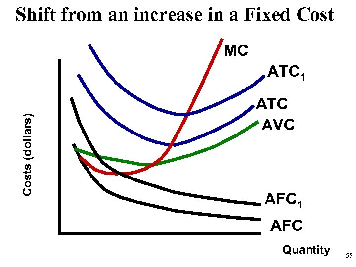 Shift from an increase in a Fixed Cost MC Costs (dollars) ATC 1 ATC