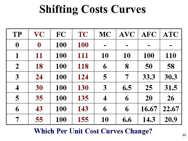 Shifting Costs Curves TP 0 1 2 3 4 5 6 7 VC 0