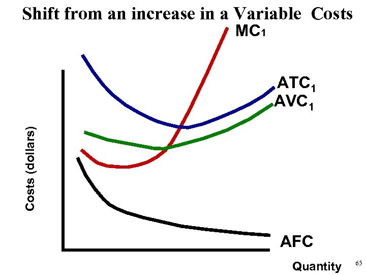 Shift from an increase in a Variable Costs MC 1 Costs (dollars) ATC 1