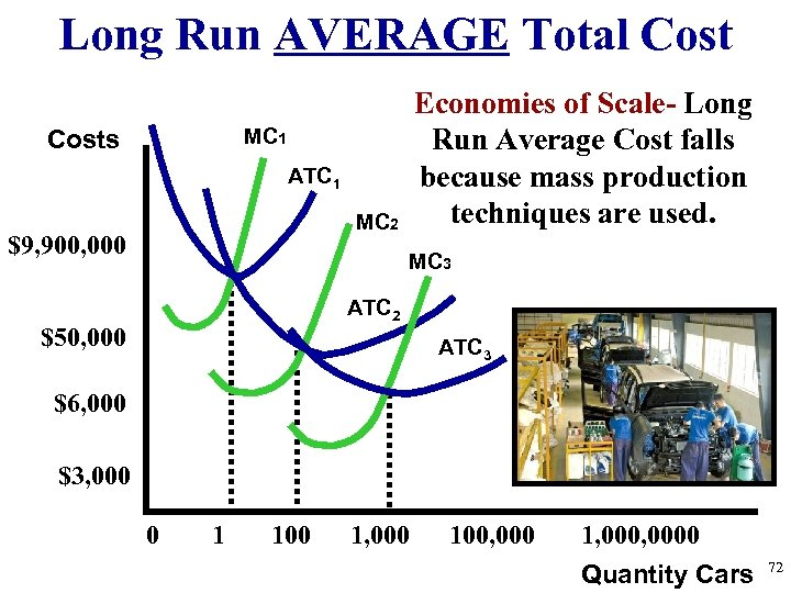Long Run AVERAGE Total Cost Economies of Scale- Long Run Average Cost falls because