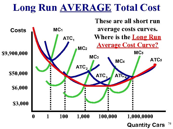 Long Run AVERAGE Total Cost These are all short run average costs curves. Where