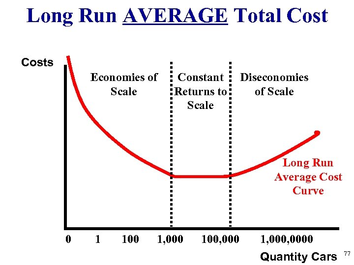 Long Run AVERAGE Total Costs Economies of Scale Constant Returns to Scale Diseconomies of