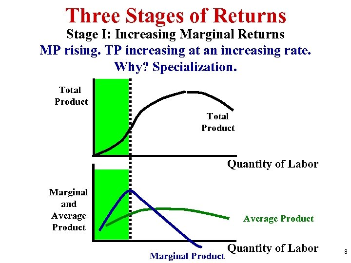 Three Stages of Returns Stage I: Increasing Marginal Returns MP rising. TP increasing at