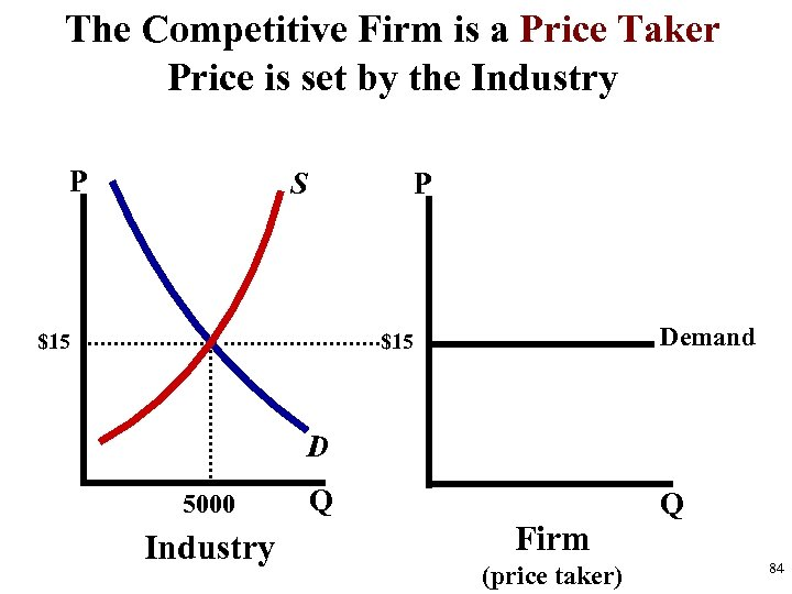 The Competitive Firm is a Price Taker Price is set by the Industry P