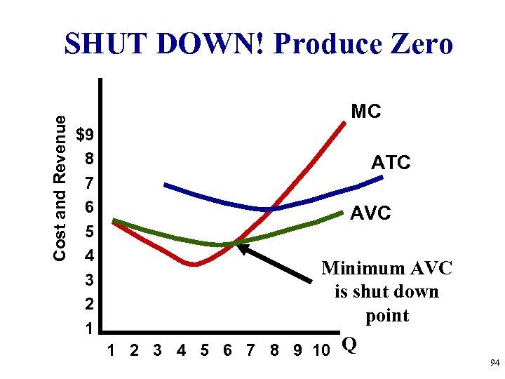 Cost and Revenue SHUT DOWN! Produce Zero MC $9 8 7 6 5 4