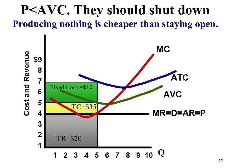 P<AVC. They should shut down Cost and Revenue Producing nothing is cheaper than staying