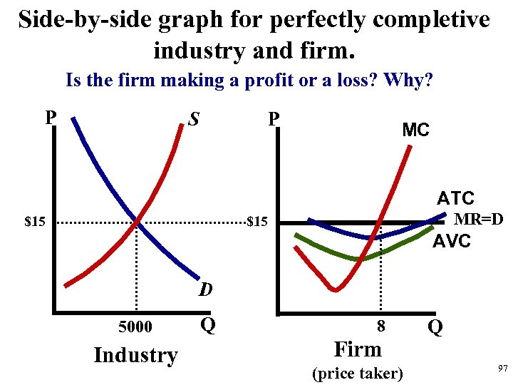 Side-by-side graph for perfectly completive industry and firm. Is the firm making a profit