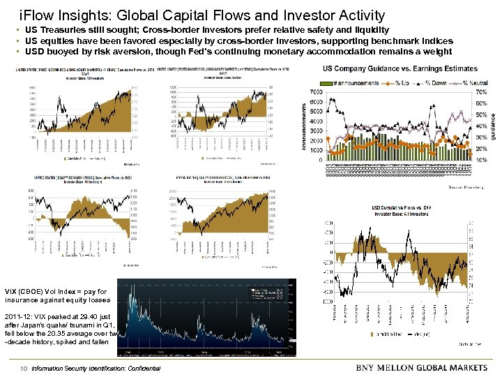 i. Flow Insights: Global Capital Flows and Investor Activity • US Treasuries still sought;