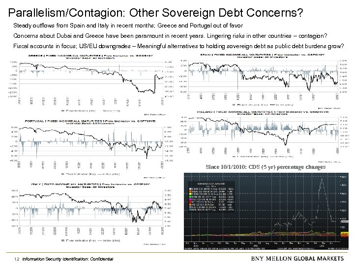 Parallelism/Contagion: Other Sovereign Debt Concerns? Steady outflows from Spain and Italy in recent months;