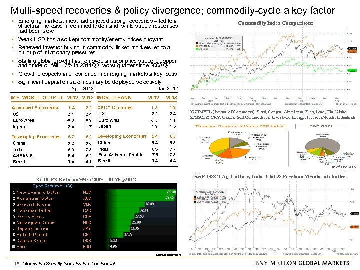 Multi-speed recoveries & policy divergence; commodity-cycle a key factor • Emerging markets: most had