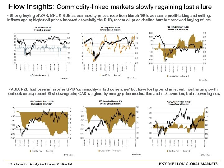 i. Flow Insights: Commodity-linked markets slowly regaining lost allure • Strong buying of ZAR,