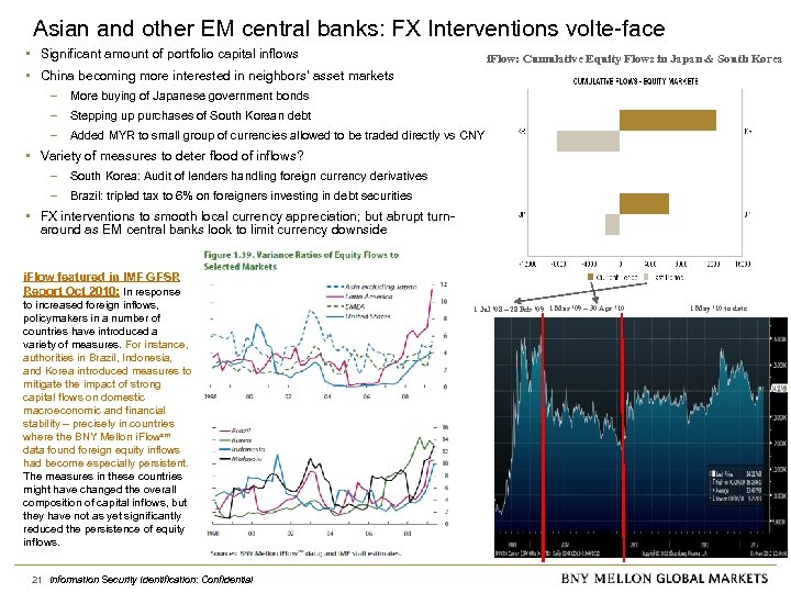 Asian and other EM central banks: FX Interventions volte-face • Significant amount of portfolio