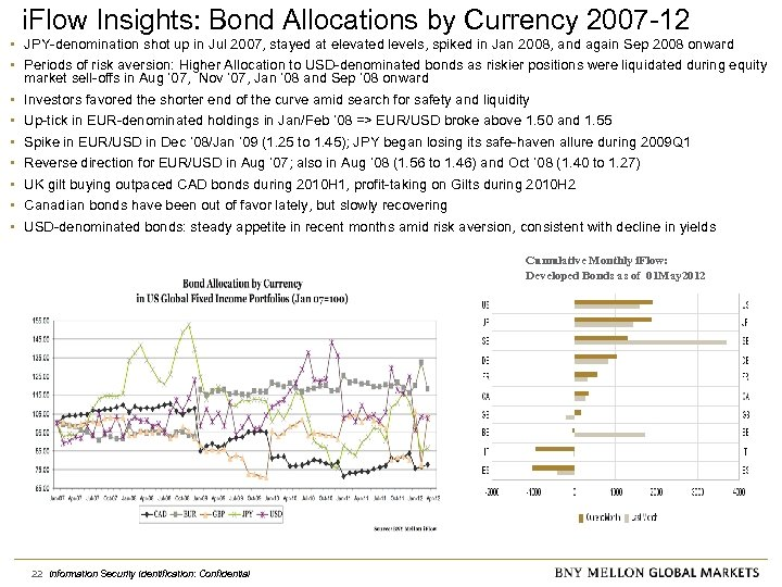 i. Flow Insights: Bond Allocations by Currency 2007 -12 • JPY-denomination shot up in