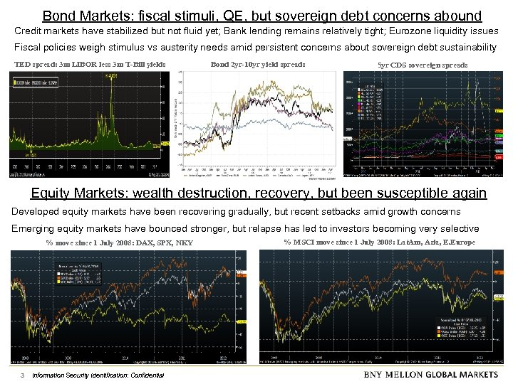 Bond Markets: fiscal stimuli, QE, but sovereign debt concerns abound Credit markets have stabilized