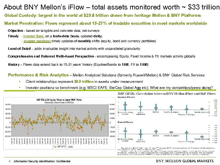 About BNY Mellon's i. Flow – total assets monitored worth ~ $33 trillion Global