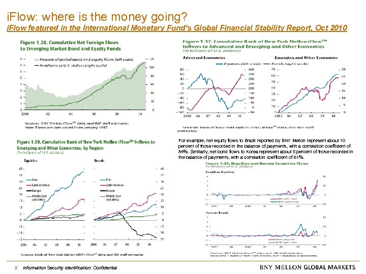 i. Flow: where is the money going? i. Flow featured in the International Monetary