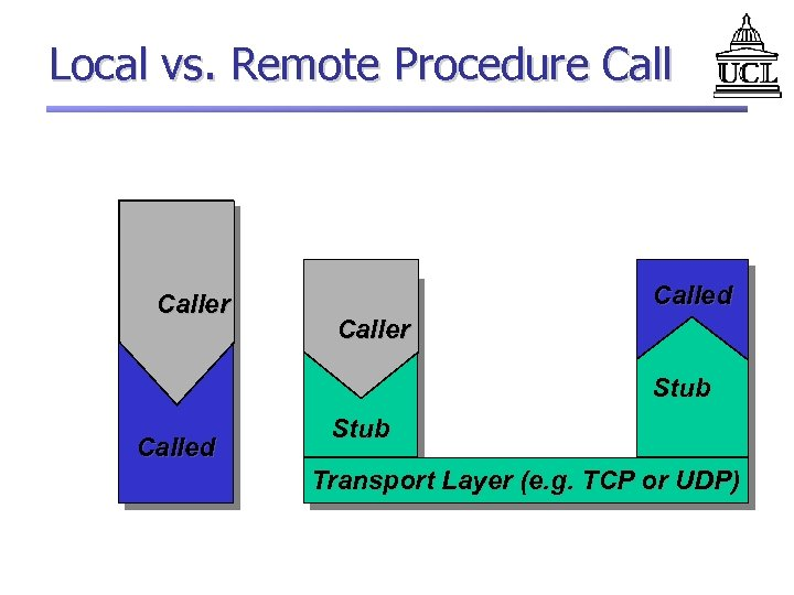 Local vs. Remote Procedure Caller Called Caller Stub Called Stub Transport Layer (e. g.