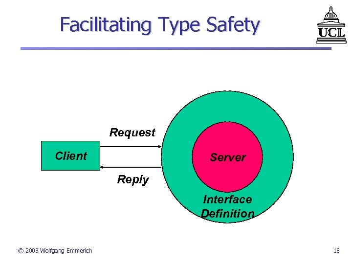 Facilitating Type Safety Request Client Server Reply Interface Definition © 2003 Wolfgang Emmerich 18