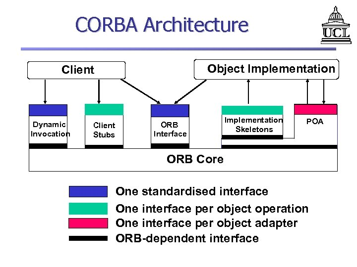CORBA Architecture Object Implementation Client Dynamic Invocation Client Stubs ORB Interface Implementation Skeletons POA