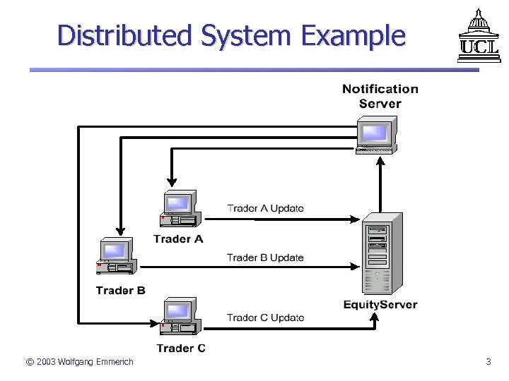 Distributed System Example © 2003 Wolfgang Emmerich 3